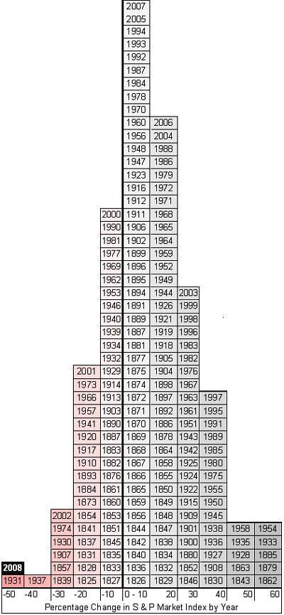 S&P Returns since 1825